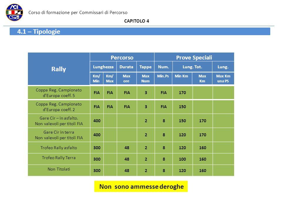 Corso di formazione per Commissari di Percorso CAPITOLO 4 Coppa Reg. Campionato dEuropa coeff. 5 FIA 3 170 Coppa Reg. Campionato dEuropa coeff. 2 FIA