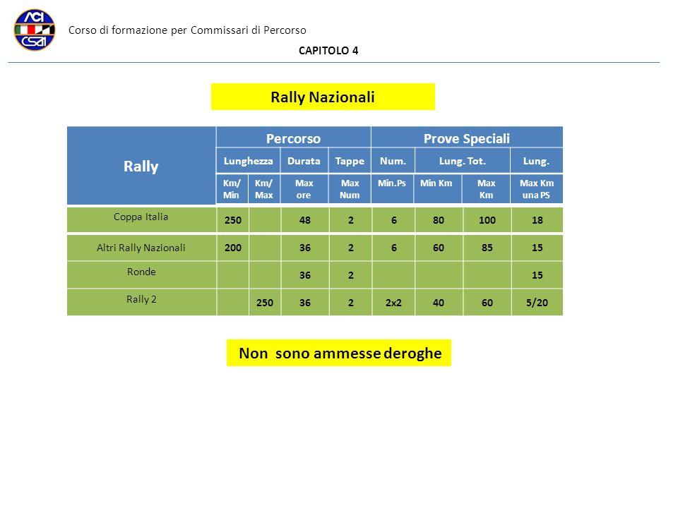 Corso di formazione per Commissari di Percorso CAPITOLO 4 Coppa Italia 25048268010018 Altri Rally Nazionali2003626608515 Ronde 36215 Rally 2 2503622x240605/20 Rally PercorsoProve Speciali LunghezzaDurataTappe Km/ Min Km/ Max Max ore Max Num Num.Lung.