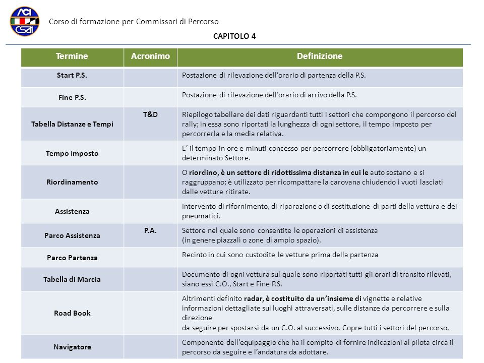 Corso di formazione per Commissari di Percorso CAPITOLO 4 TermineAcronimoDefinizione Start P.S.Postazione di rilevazione dellorario di partenza della