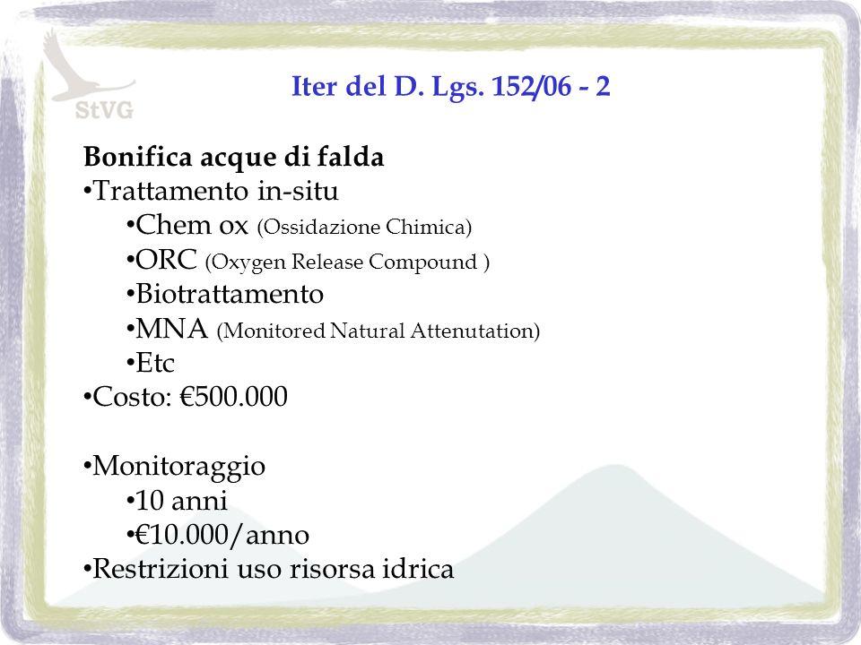 Iter del D. Lgs.
