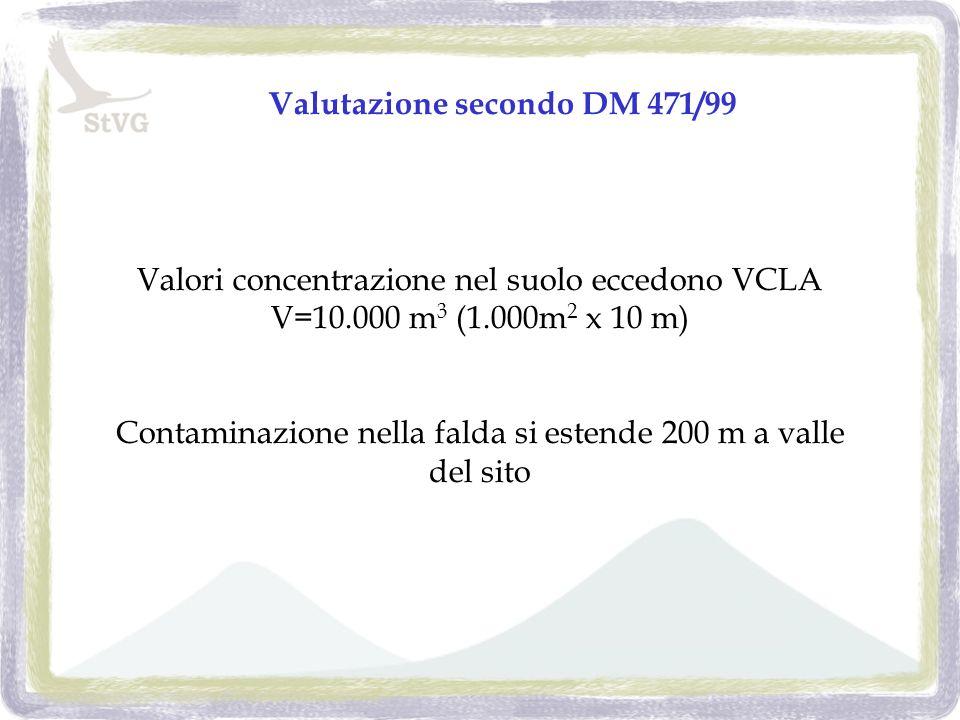 Valutazione secondo DM 471/99 Valori concentrazione nel suolo eccedono VCLA V=10.000 m 3 (1.000m 2 x 10 m) Contaminazione nella falda si estende 200 m a valle del sito