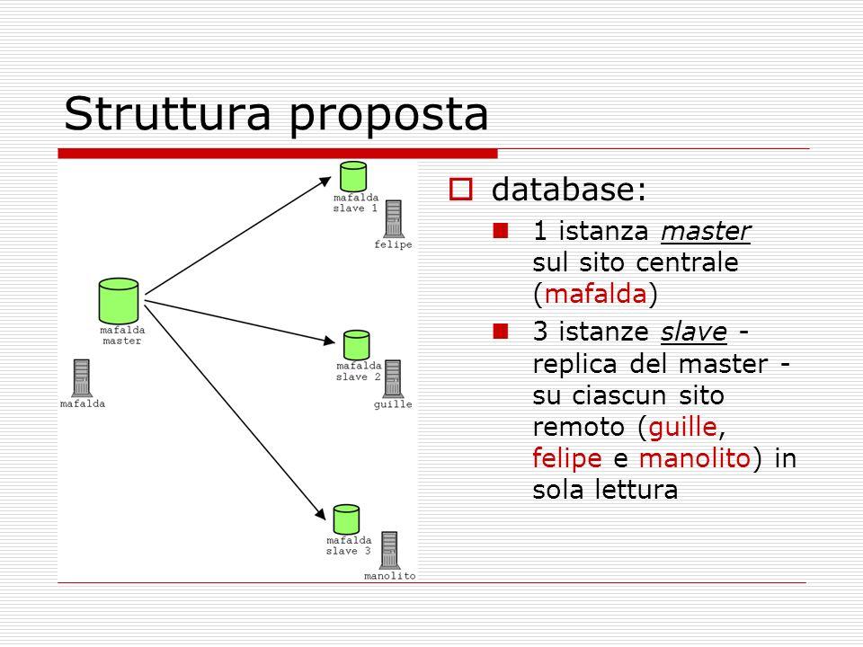 Struttura proposta database: 1 istanza master sul sito centrale (mafalda) 3 istanze slave - replica del master - su ciascun sito remoto (guille, felipe e manolito) in sola lettura