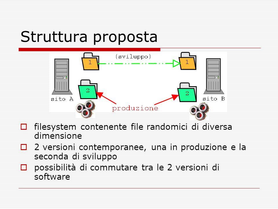 Struttura proposta filesystem contenente file randomici di diversa dimensione 2 versioni contemporanee, una in produzione e la seconda di sviluppo possibilità di commutare tra le 2 versioni di software