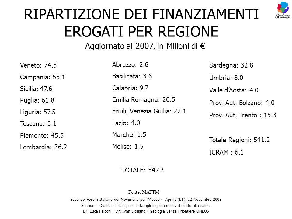 Aggiornato al 2007, in Milioni di Secondo Forum Italiano dei Movimenti per lAcqua - Aprilia (LT), 22 Novembre 2008 Sessione: Qualità dellacqua e lotta