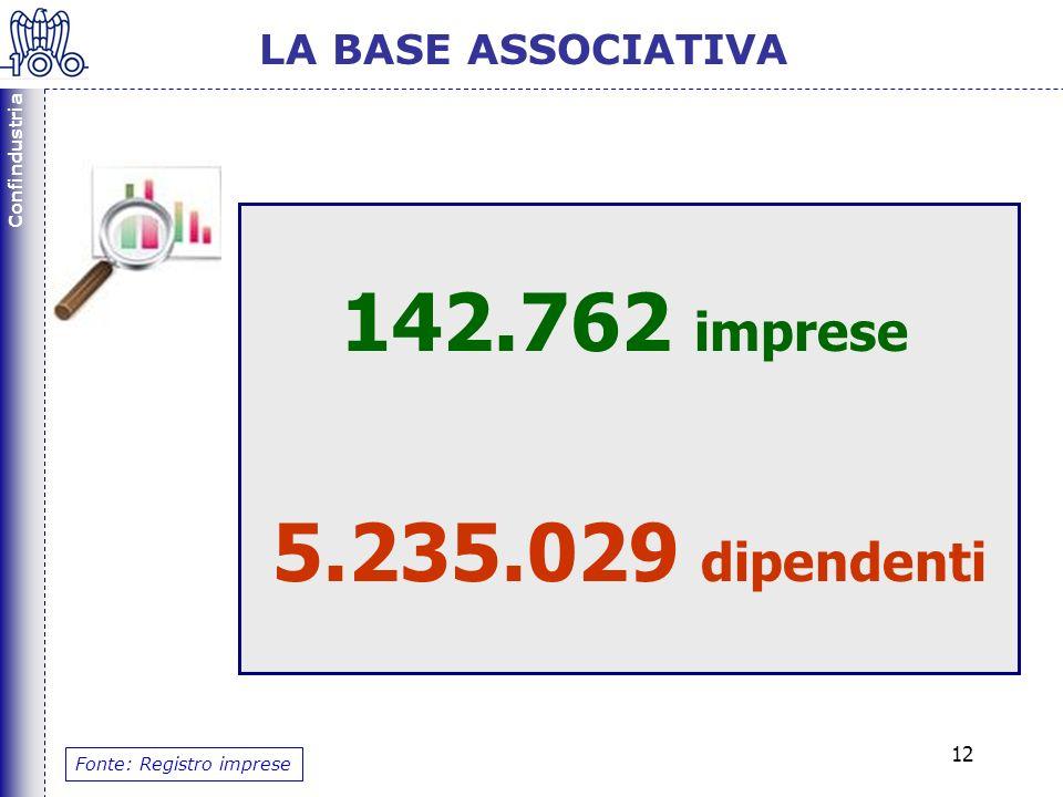 Confindustria 12 142.762 imprese 5.235.029 dipendenti Fonte: Registro imprese LA BASE ASSOCIATIVA