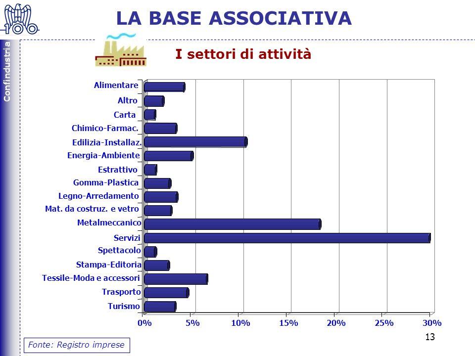 Confindustria 13 LA BASE ASSOCIATIVA I settori di attività Fonte: Registro imprese