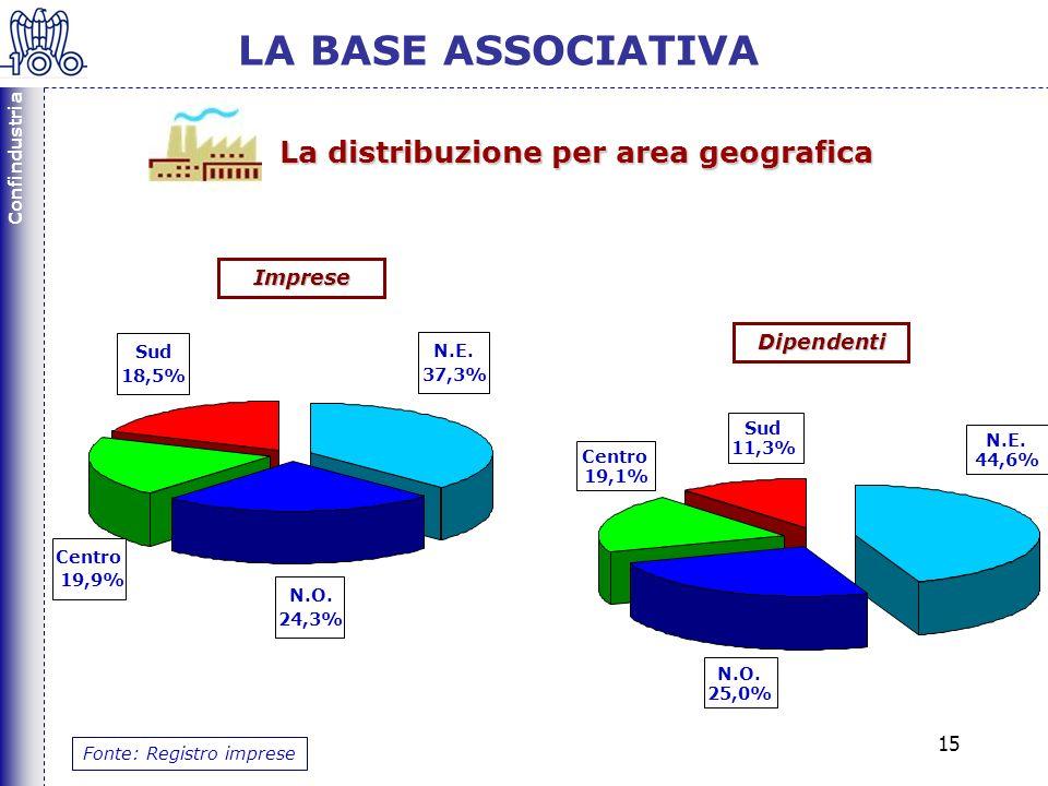 Confindustria 15 N.E. 37,3% Centro 19,9% Sud 18,5% N.O.