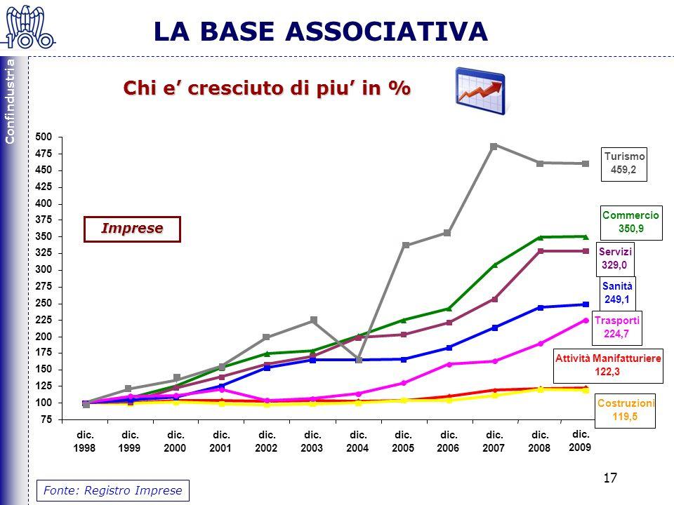Confindustria 17 Fonte: Registro Imprese LA BASE ASSOCIATIVA Chi e cresciuto di piu in %