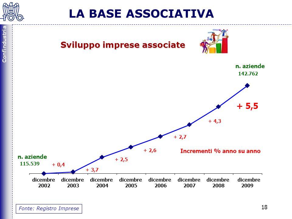 Confindustria 18 LA BASE ASSOCIATIVA Fonte: Registro Imprese + 5,5 dicembre 2002 dicembre 2003 dicembre 2004 dicembre 2005 dicembre 2006 dicembre 2007 dicembre 2008 dicembre 2009 115.539 142.762 + 3,7 + 2,5 + 2,6 + 2,7 + 4,3 Incrementi % anno su anno n.
