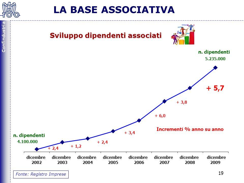 Confindustria 19 LA BASE ASSOCIATIVA Fonte: Registro Imprese + 5,7 dicembre 2002 dicembre 2003 dicembre 2004 dicembre 2005 dicembre 2006 dicembre 2007 dicembre 2008 dicembre 2009 4.100.000 + 1,2 + 2,4 + 3,4 + 6,0 Incrementi % anno su anno n.