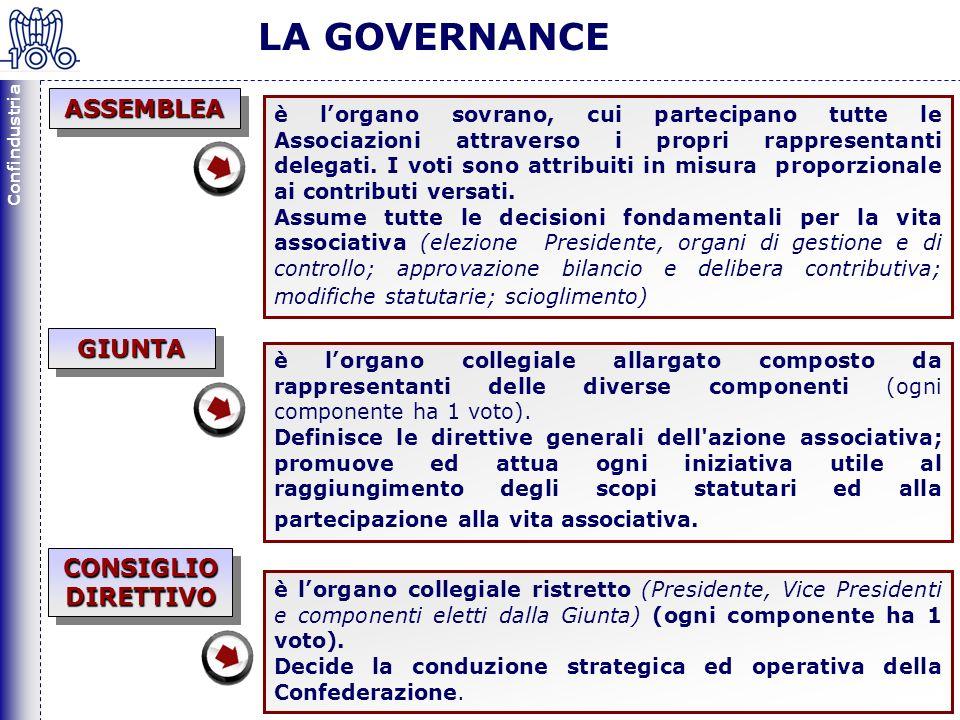 Confindustria 21 LA GOVERNANCE è lorgano sovrano, cui partecipano tutte le Associazioni attraverso i propri rappresentanti delegati.
