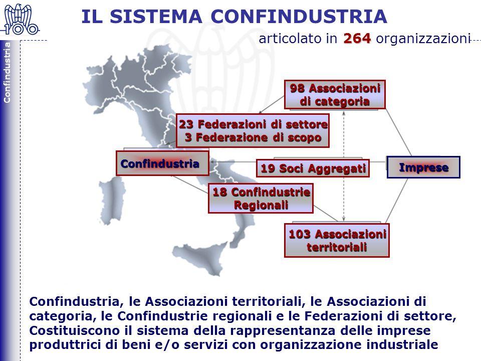 Confindustria 6 Confindustria 18 Confindustrie Regionali 103 Associazioni territoriali 23 Federazioni di settore 3 Federazione di scopo 98 Associazioni di categoria 19 Soci Aggregati Imprese Confindustria, le Associazioni territoriali, le Associazioni di categoria, le Confindustrie regionali e le Federazioni di settore, Costituiscono il sistema della rappresentanza delle imprese produttrici di beni e/o servizi con organizzazione industriale IL SISTEMA CONFINDUSTRIA 264 articolato in 264 organizzazioni