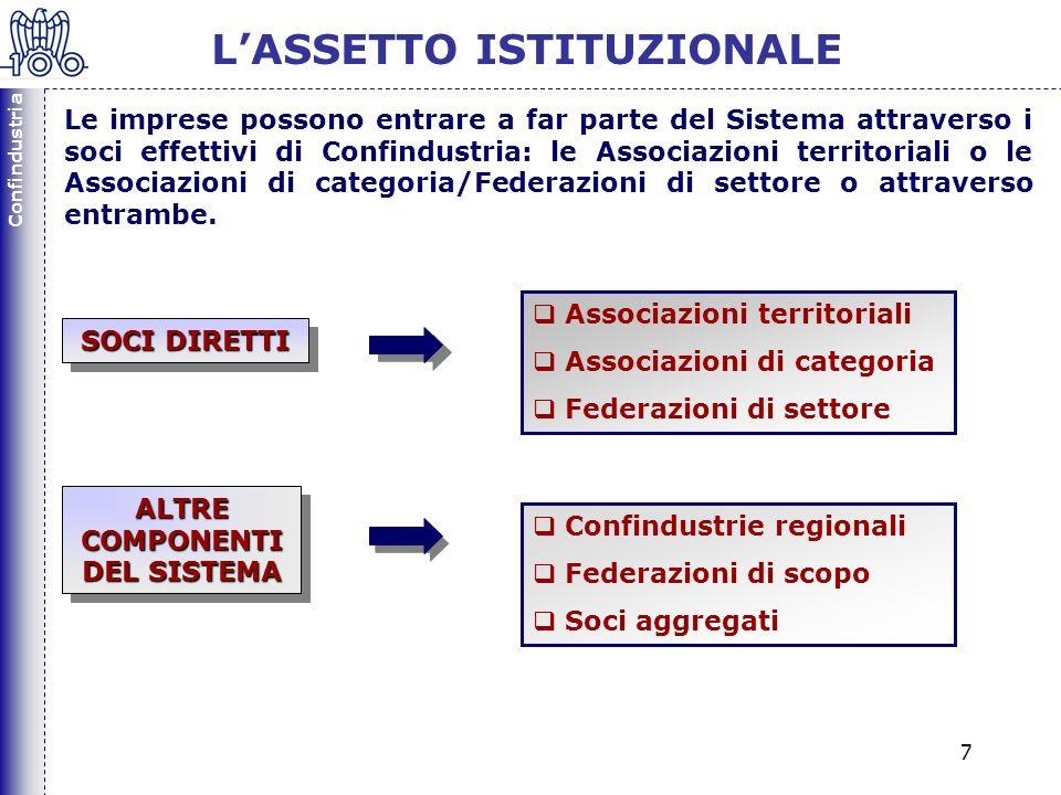 Confindustria 7 LASSETTO ISTITUZIONALE Le imprese possono entrare a far parte del Sistema attraverso i soci effettivi di Confindustria: le Associazioni territoriali o le Associazioni di categoria/Federazioni di settore o attraverso entrambe.