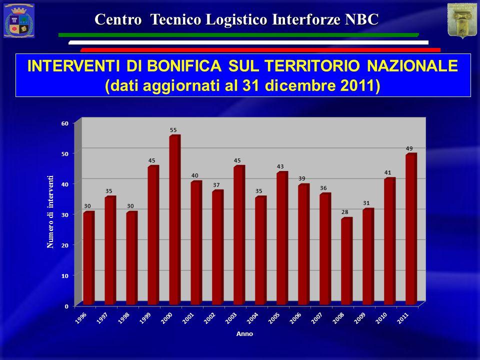 INTERVENTI DI BONIFICA SUL TERRITORIO NAZIONALE (dati aggiornati al 31 dicembre 2011) Anno Numero di interventi Centro Tecnico Logistico Interforze NB
