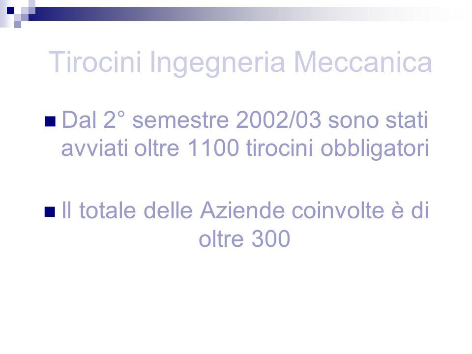 Tirocini Ingegneria Meccanica Dal 2° semestre 2002/03 sono stati avviati oltre 1100 tirocini obbligatori Il totale delle Aziende coinvolte è di oltre