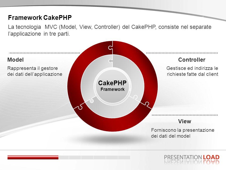 Controller Gestisce ed indirizza le richieste fatte dal client Model CakePHP Framework Rappresenta il gestore dei dati dellapplicazione View Forniscono la presentazione dei dati del model SCENE La tecnologia MVC (Model, View, Controller) del CakePHP, consiste nel separate lapplicazione in tre parti.
