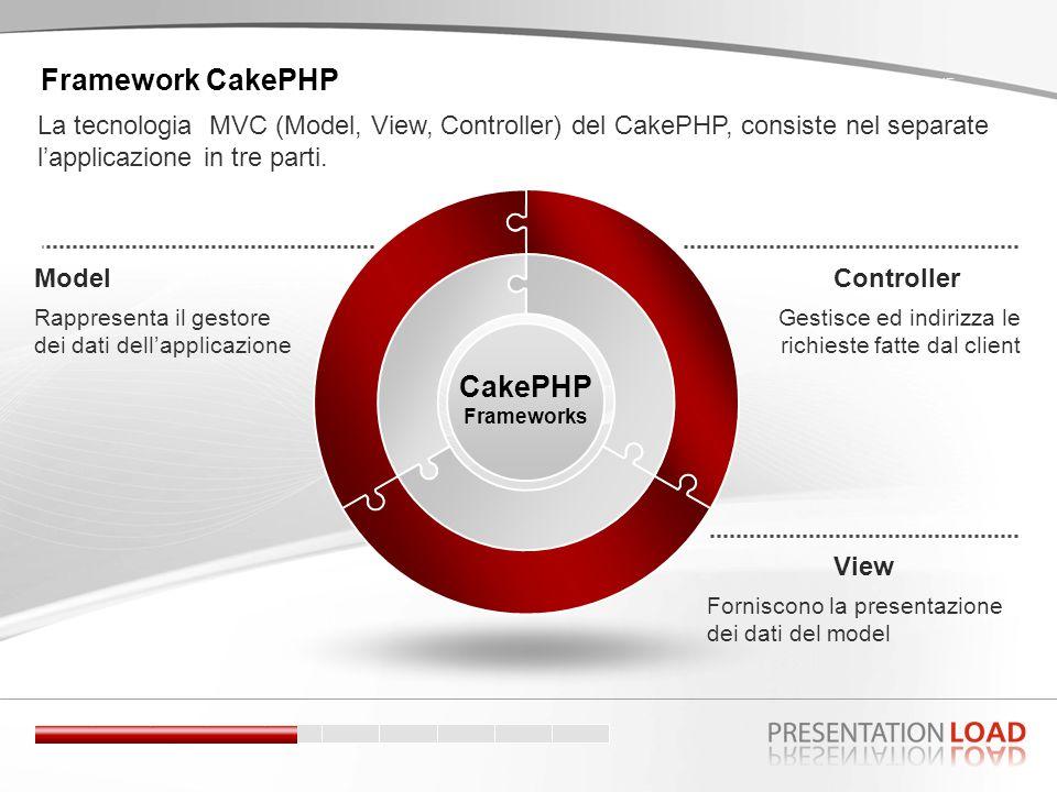 Controller Gestisce ed indirizza le richieste fatte dal client Model CakePHP Frameworks Rappresenta il gestore dei dati dellapplicazione View Forniscono la presentazione dei dati del model SCENE Framework CakePHP La tecnologia MVC (Model, View, Controller) del CakePHP, consiste nel separate lapplicazione in tre parti.