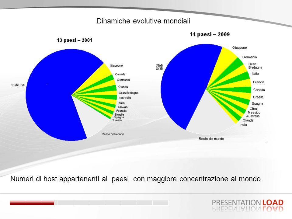 Numeri di host appartenenti ai paesi con maggiore concentrazione al mondo.
