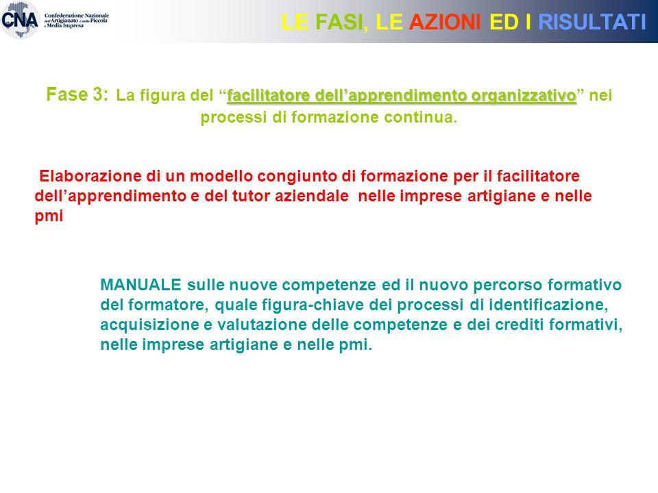 LE FASI, LE AZIONI ED I RISULTATI facilitatore dellapprendimento organizzativo Fase 3: La figura del facilitatore dellapprendimento organizzativo nei processi di formazione continua.