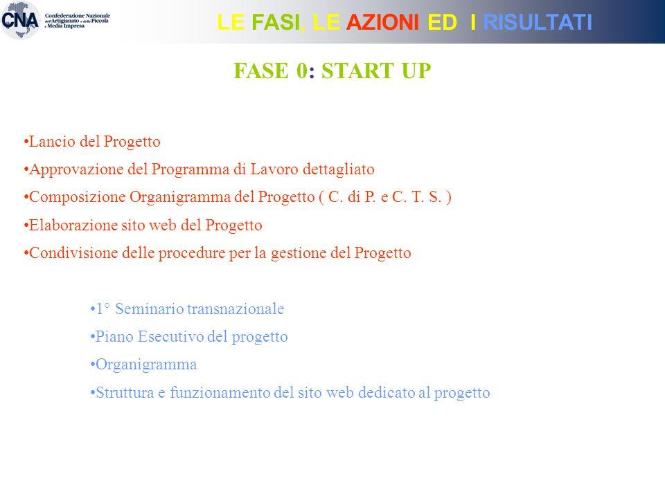 LE FASI, LE AZIONI ED I RISULTATI FASE 0: START UP Lancio del Progetto Approvazione del Programma di Lavoro dettagliato Composizione Organigramma del Progetto ( C.