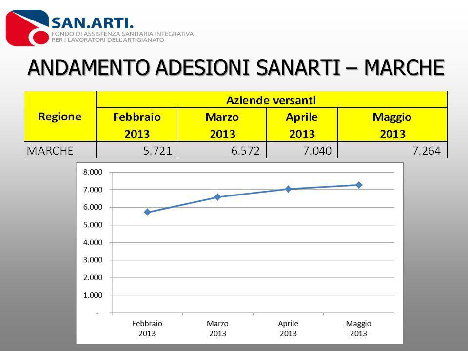 ANDAMENTO ADESIONI SANARTI – MARCHE ANDAMENTO ADESIONI SANARTI – MARCHE