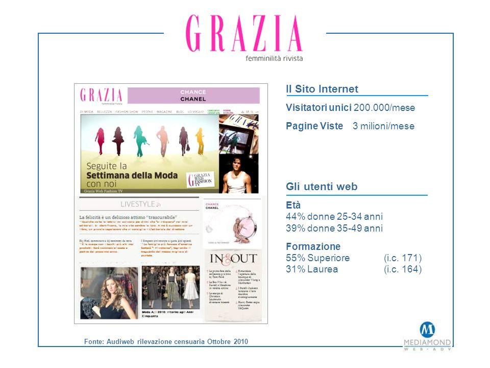 Fonte: Audiweb rilevazione censuaria Ottobre 2010 Il Sito Internet Visitatori unici 200.000/mese Pagine Viste 3 milioni/mese Gli utenti web Età 44% donne 25-34 anni 39% donne 35-49 anni Formazione 55% Superiore (i.c.