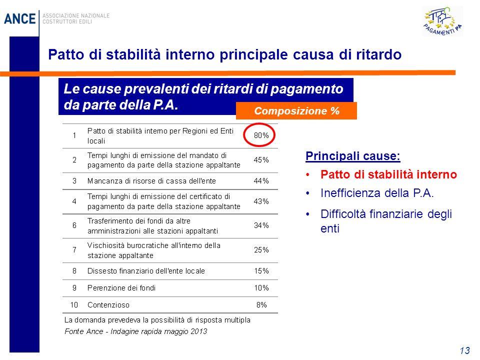 13 Patto di stabilità interno principale causa di ritardo Le cause prevalenti dei ritardi di pagamento da parte della P.A.