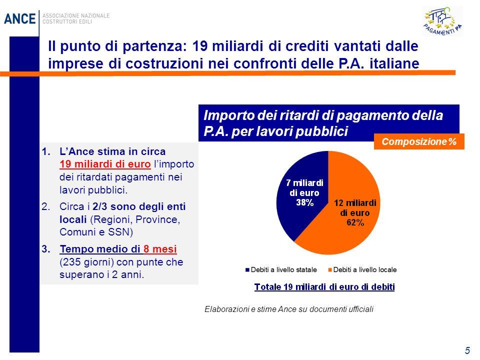 5 Il punto di partenza: 19 miliardi di crediti vantati dalle imprese di costruzioni nei confronti delle P.A.