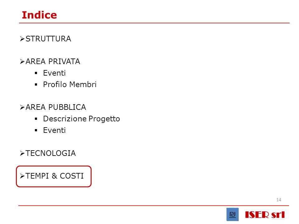 14 Indice STRUTTURA AREA PRIVATA Eventi Profilo Membri AREA PUBBLICA Descrizione Progetto Eventi TECNOLOGIA TEMPI & COSTI