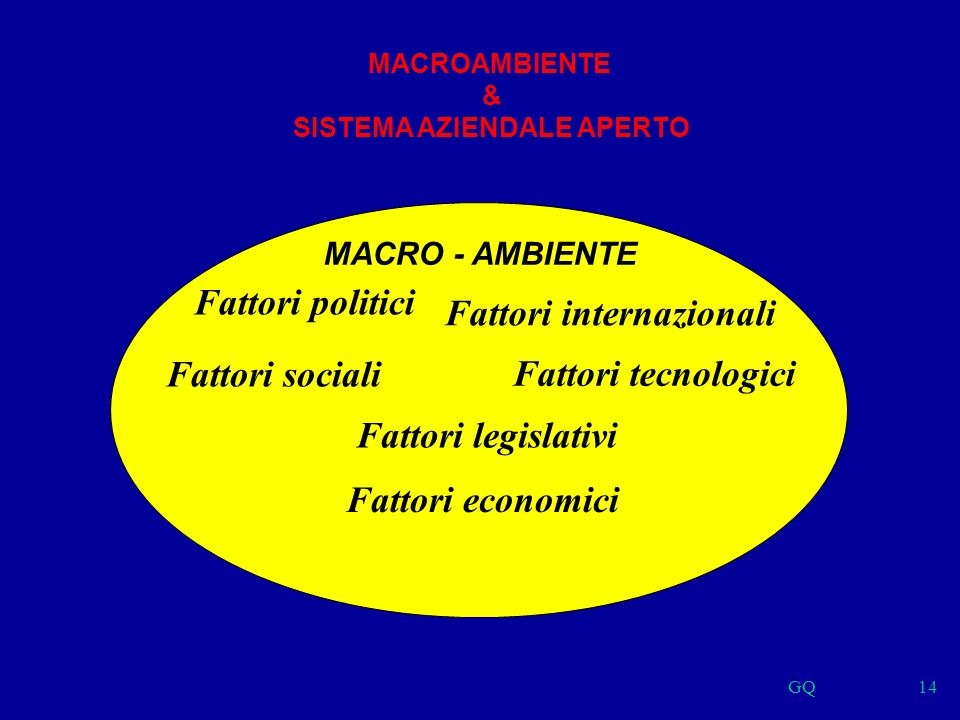 GQ14 MACRO - AMBIENTE Fattori legislativi Fattori politici Fattori sociali Fattori internazionali Fattori tecnologici Fattori economici MACROAMBIENTE & SISTEMA AZIENDALE APERTO