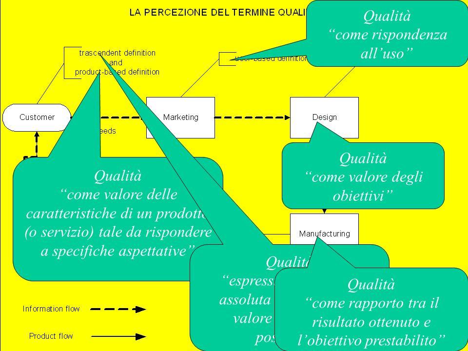GQ20 Qualità come valore delle caratteristiche di un prodotto (o servizio) tale da rispondere a specifiche aspettative Qualità espressione di forma assoluta che indica un valore di massima positività Qualità come valore degli obiettivi Qualità come rispondenza alluso Qualità come rapporto tra il risultato ottenuto e lobiettivo prestabilito