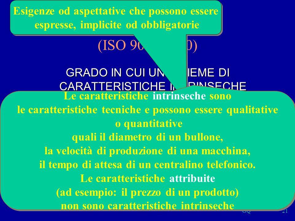 GQ21 QUALITÀ (ISO 9000:2000) GRADO IN CUI UN INSIEME DI CARATTERISTICHE INTRINSECHE SODDISFA I REQUISITI Esigenze od aspettative che possono essere espresse, implicite od obbligatorie Esigenze od aspettative che possono essere espresse, implicite od obbligatorie Le caratteristiche intrinseche sono le caratteristiche tecniche e possono essere qualitative o quantitative quali il diametro di un bullone, la velocità di produzione di una macchina, il tempo di attesa di un centralino telefonico.