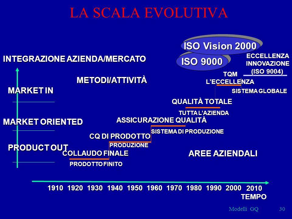 Modelli GQ30 LA SCALA EVOLUTIVA SISTEMA GLOBALE TQMLECCELLENZA PRODUZIONE CQ DI PRODOTTO SISTEMA DI PRODUZIONE ASSICURAZIONE QUALITÀ TUTTA LAZIENDA QUALITÀ TOTALE ISO 9000 ISO Vision 2000 METODI/ATTIVITÀ AREE AZIENDALI INTEGRAZIONE AZIENDA/MERCATO MARKET IN MARKET ORIENTED PRODUCT OUT 1910192019301940195019701960198019902000 TEMPO COLLAUDO FINALE PRODOTTO FINITO 2010 ECCELLENZAINNOVAZIONE (ISO 9004)