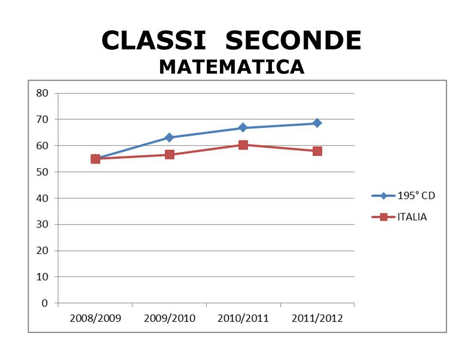 12 CLASSI SECONDE MATEMATICA