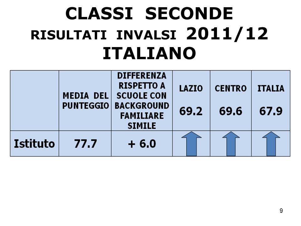 10 CLASSI SECONDE RISULTATI INVALSI 2011/12 MATEMATICA