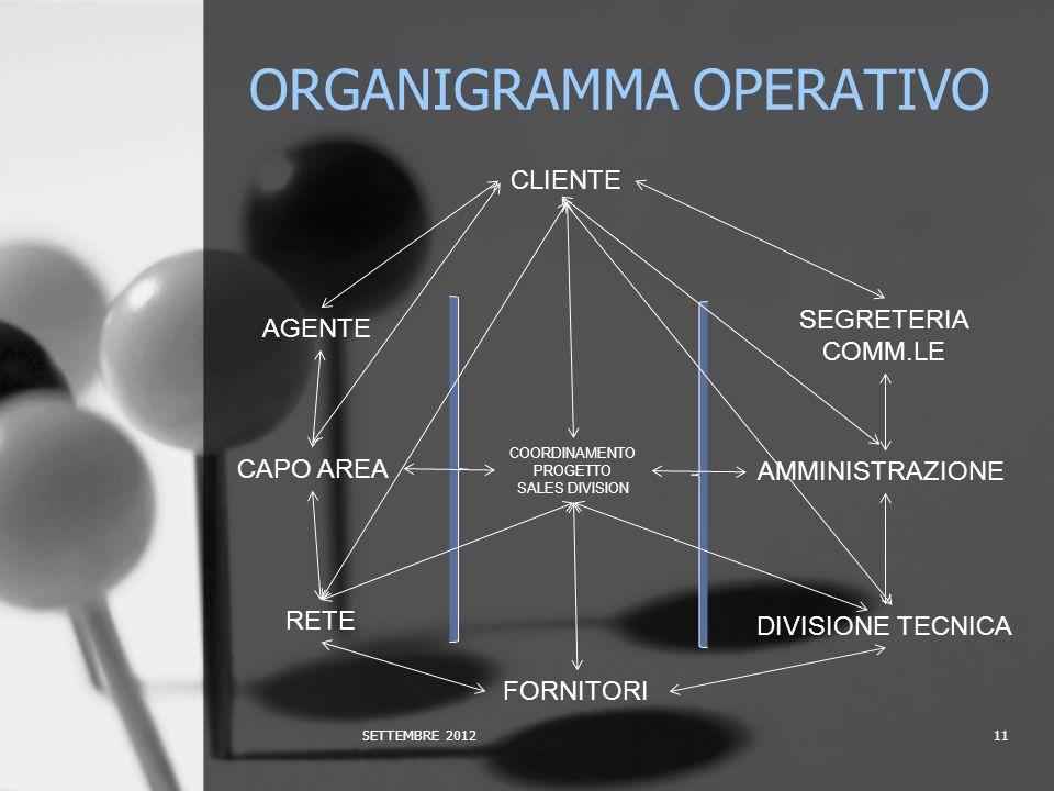 ORGANIGRAMMA OPERATIVO SETTEMBRE 201211 CLIENTE AGENTE CAPO AREA RETE COORDINAMENTO PROGETTO SALES DIVISION SEGRETERIA COMM.LE AMMINISTRAZIONE DIVISIONE TECNICA FORNITORI