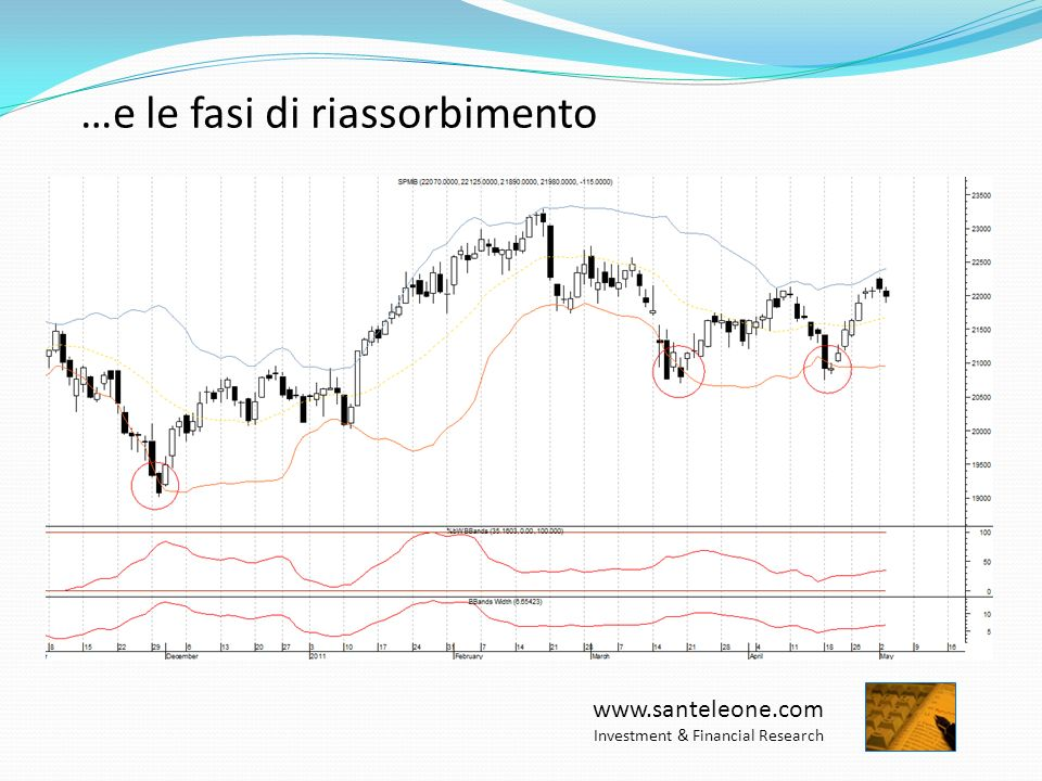 www.santeleone.com Investment & Financial Research …e le fasi di riassorbimento