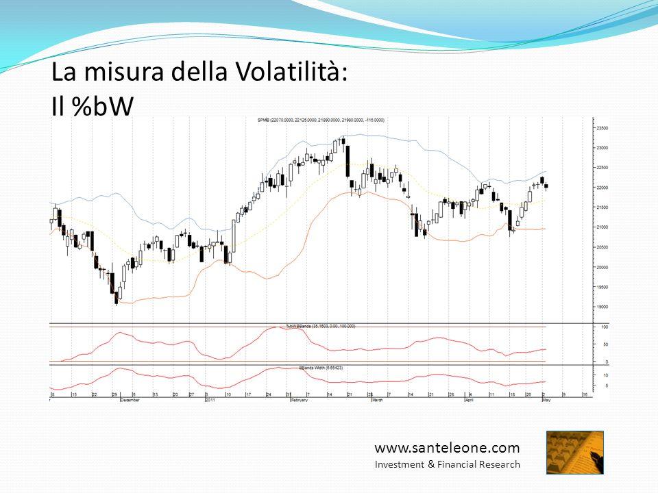 www.santeleone.com Investment & Financial Research La misura della Volatilità: Il %bW