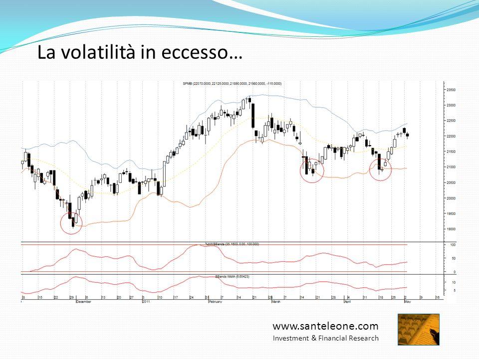 www.santeleone.com Investment & Financial Research …e le fasi di riassorbimento