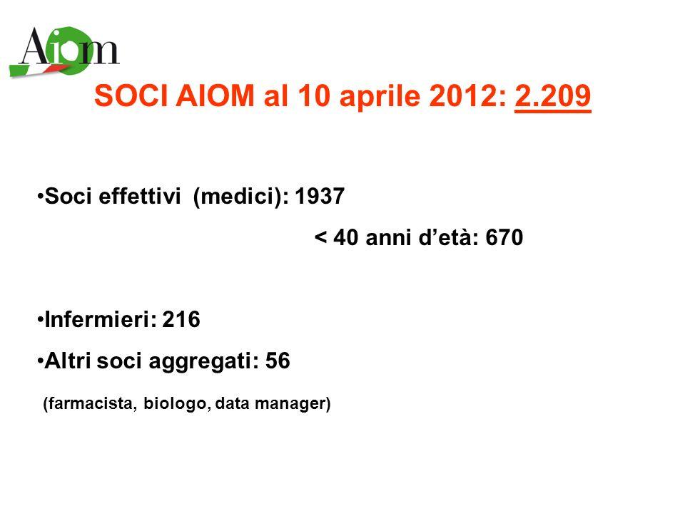 SOCI AIOM al 10 aprile 2012: 2.209 Soci effettivi (medici): 1937 < 40 anni detà: 670 Infermieri: 216 Altri soci aggregati: 56 (farmacista, biologo, da