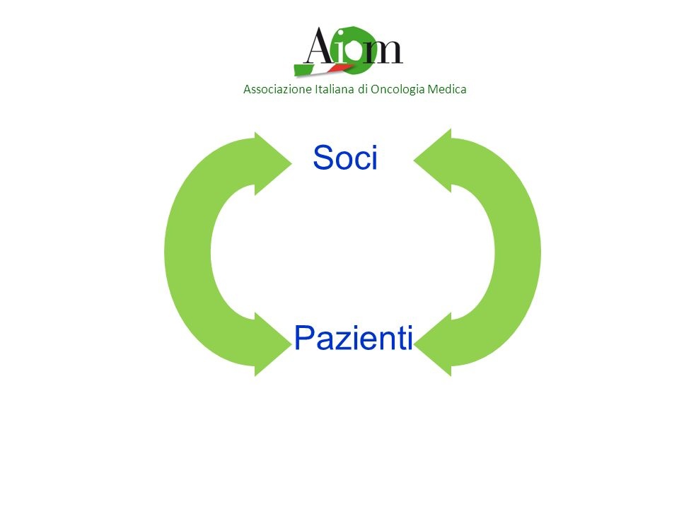Associazione Italiana di Oncologia Medica Soci Pazienti