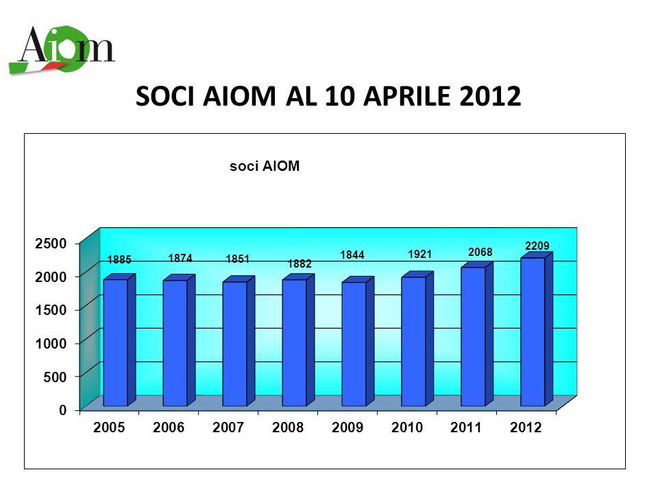 SOCI AIOM AL 10 APRILE 2012