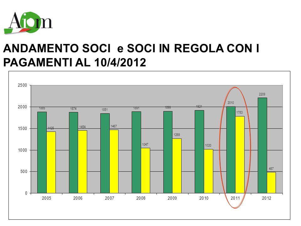Associazione Italiana di Oncologia Medica Ruolo di AIOM nei confronti di: Ministero della salute AIFA Altre società scientifiche (SIAPEC, AIRO, AIRTUM, SIFO, SIF, SICO, SIGO, ecc) Nel 2012