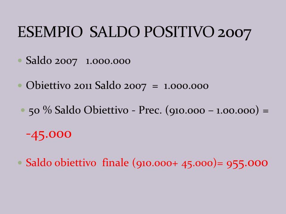 Spesa Media 10.000.000 Contributo 11,4 % 1.140.000 Trasferimenti 1.972.000 Taglio 11,72 % 230.000 Saldo obiettivo (1.140.000- 230.000)= 910.000 Saldo 2007 - 1.000.000 Obiettivo 2011 precedente 165 % Saldo 2007 = 650.000 50 % Saldo Obiettivo - Prec.