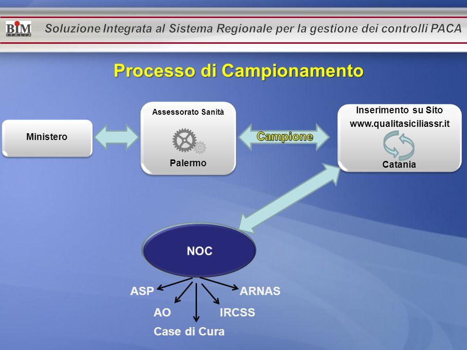 Assessorato Sanità Palermo Inserimento su Sito www.qualitasiciliassr.it Catania Ministero ASP AO Case di Cura IRCSS ARNAS Processo di Campionamento Pr