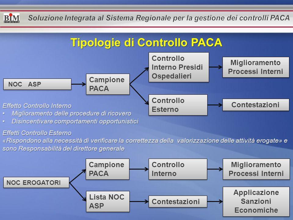 NOC ASP Campione PACA Controllo Interno Presidi Ospedalieri Controllo Esterno Miglioramento Processi Interni Contestazioni Tipologie di Controllo PACA