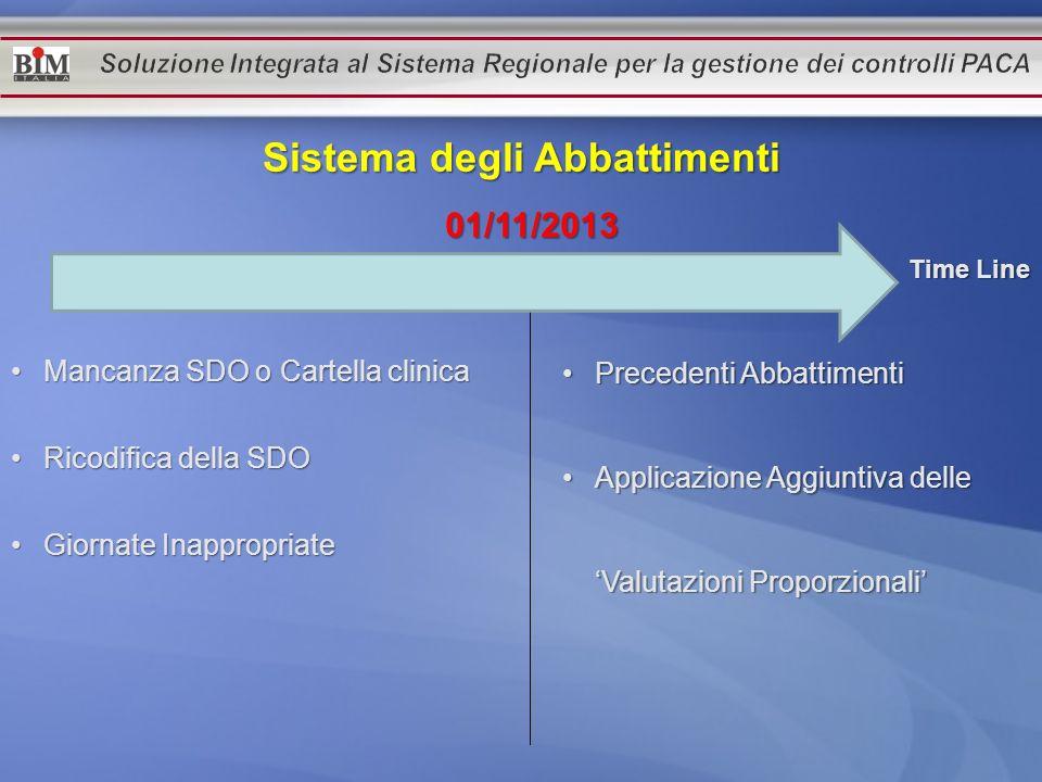 Time Line 01/11/2013 Mancanza SDO o Cartella clinicaMancanza SDO o Cartella clinica Ricodifica della SDORicodifica della SDO Giornate InappropriateGio