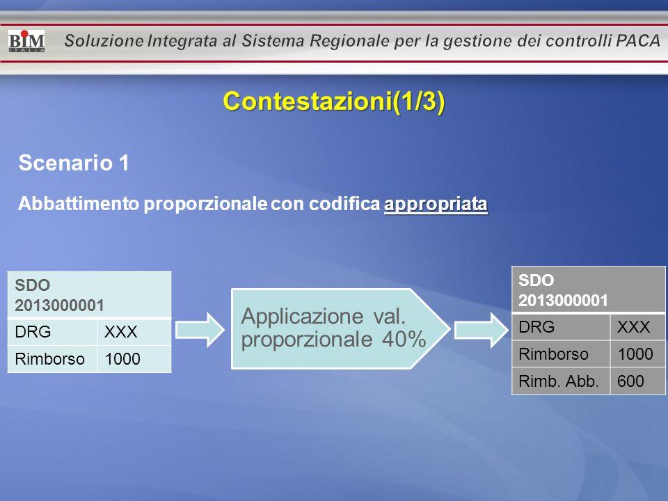 Scenario 1 appropriata Abbattimento proporzionale con codifica appropriata SDO 2013000001 DRGXXX Rimborso1000 Applicazione val. proporzionale 40% SDO