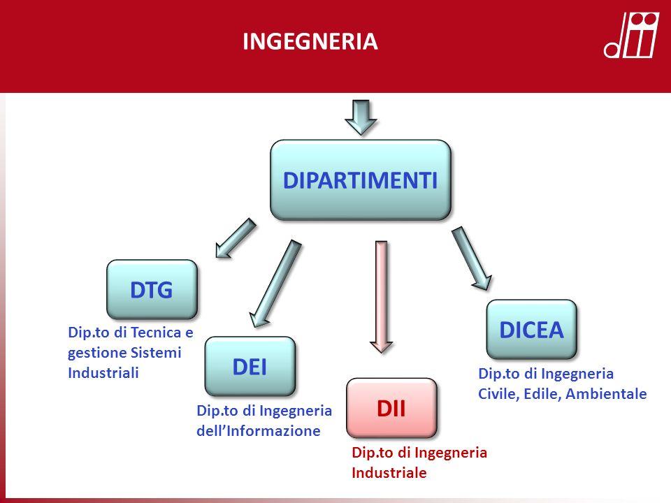 DIPARTIMENTI INGEGNERIA DTG Dip.to di Tecnica e gestione Sistemi Industriali DEI Dip.to di Ingegneria dellInformazione DICEA Dip.to di Ingegneria Civi