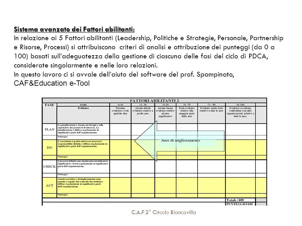 C.A.F 2° Circolo Biancavilla Sistema avanzato dei Fattori abilitanti: In relazione ai 5 Fattori abilitanti (Leadership, Politiche e Strategie, Persona